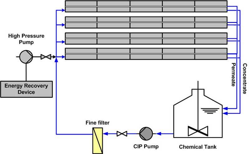 تجهیزات شستشوی شیمیایی غشاهای RO