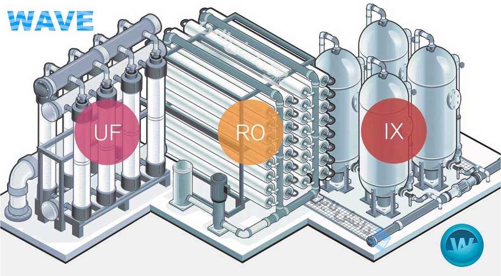 نرم افزار WAVE طراحی دستگاه تصفیه آب