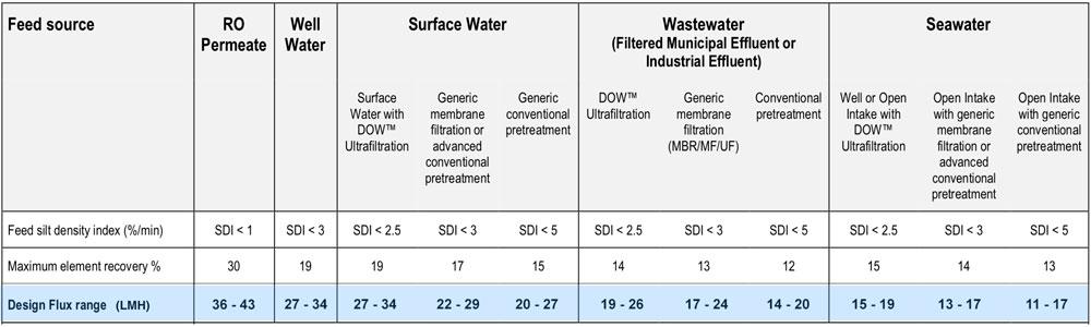جدول راهنمای انتخاب فلاکس طراحی سیستم تصفیه آب صنعتی اسمز معکوس RO