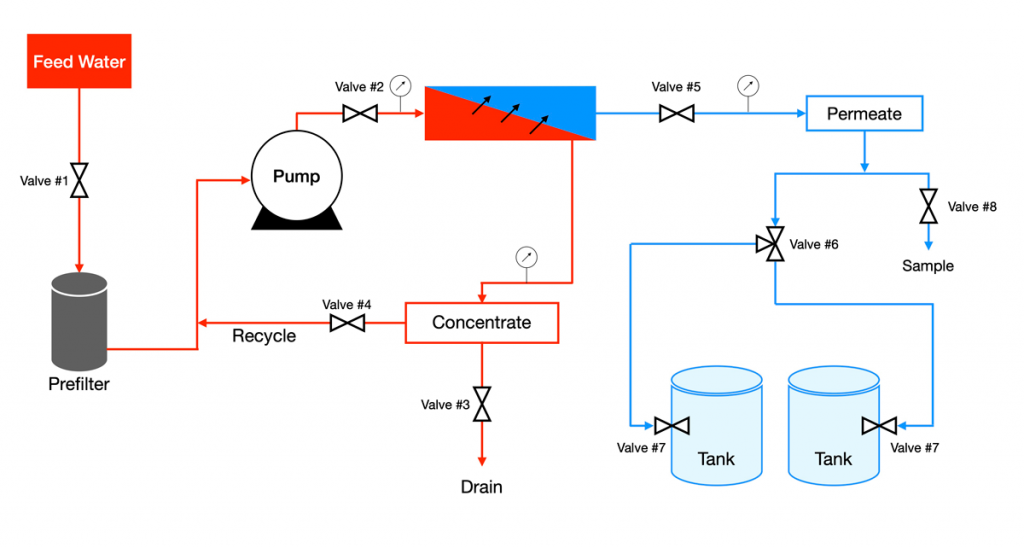 تصویر اینفوگرافیک شیرهای کنترل سیستم تصفیه آب اسمز معکوس RO